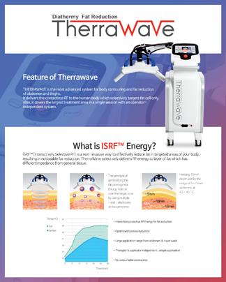 Therrawave